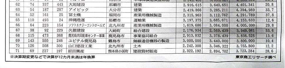 九州・沖縄「元気印」企業ランキング