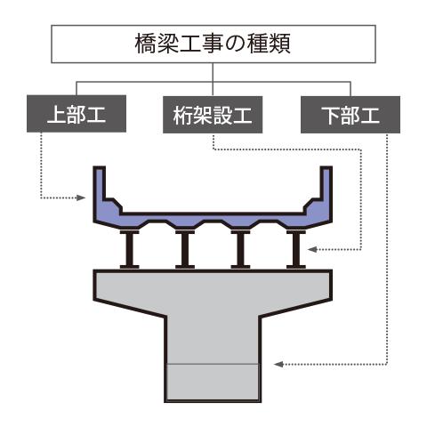 橋梁工事の種類